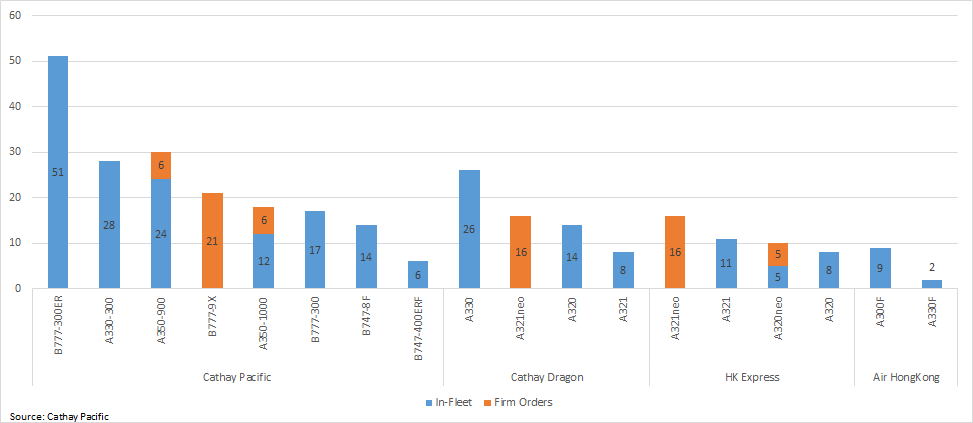 Cathay Pacific Group Fleet Summary (as of 14 Sep 2020)