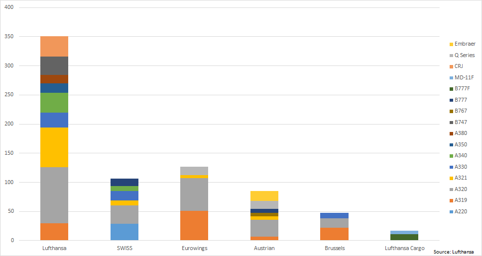Lufthansa Group Fleet Composition (at the end of June 2020)
