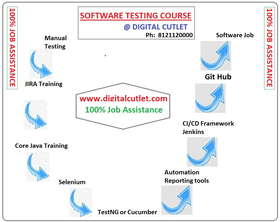 Software Testing Course at DIGITAL CUTLET Hyderabad with SELENIUM JIRA TEST NG CUCUMBER JENKINS