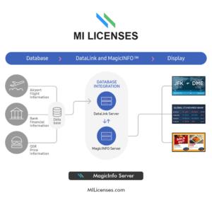 MILicenses.com MagicINFO Datalink