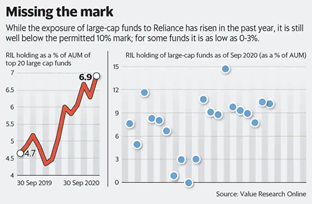 RIL holding of mutual fund managers