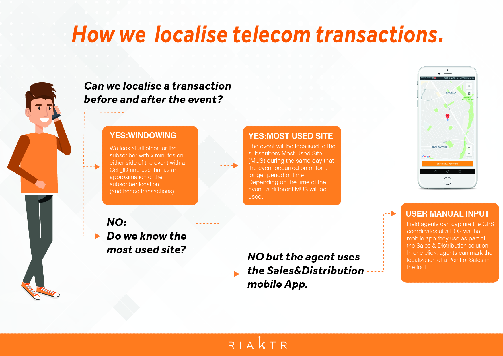How to localise telecom transactions by Riaktr