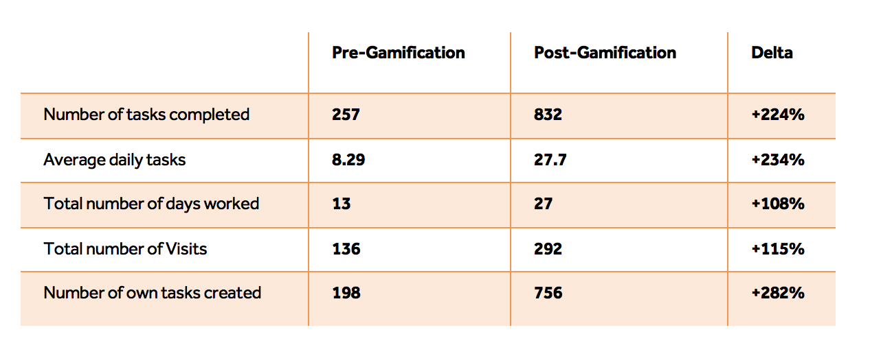 Pre-gamification vs post- gamification results