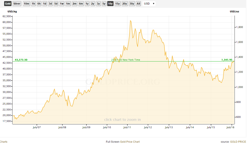 Gold Price Chart gold.org