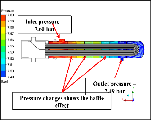 CFD Analysis of Heat Exchanger.