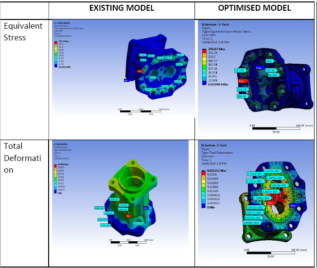 Pump weight optimization OEM