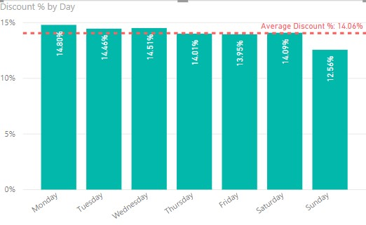 Average Line