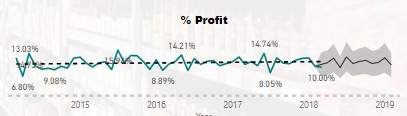 Profit % over time