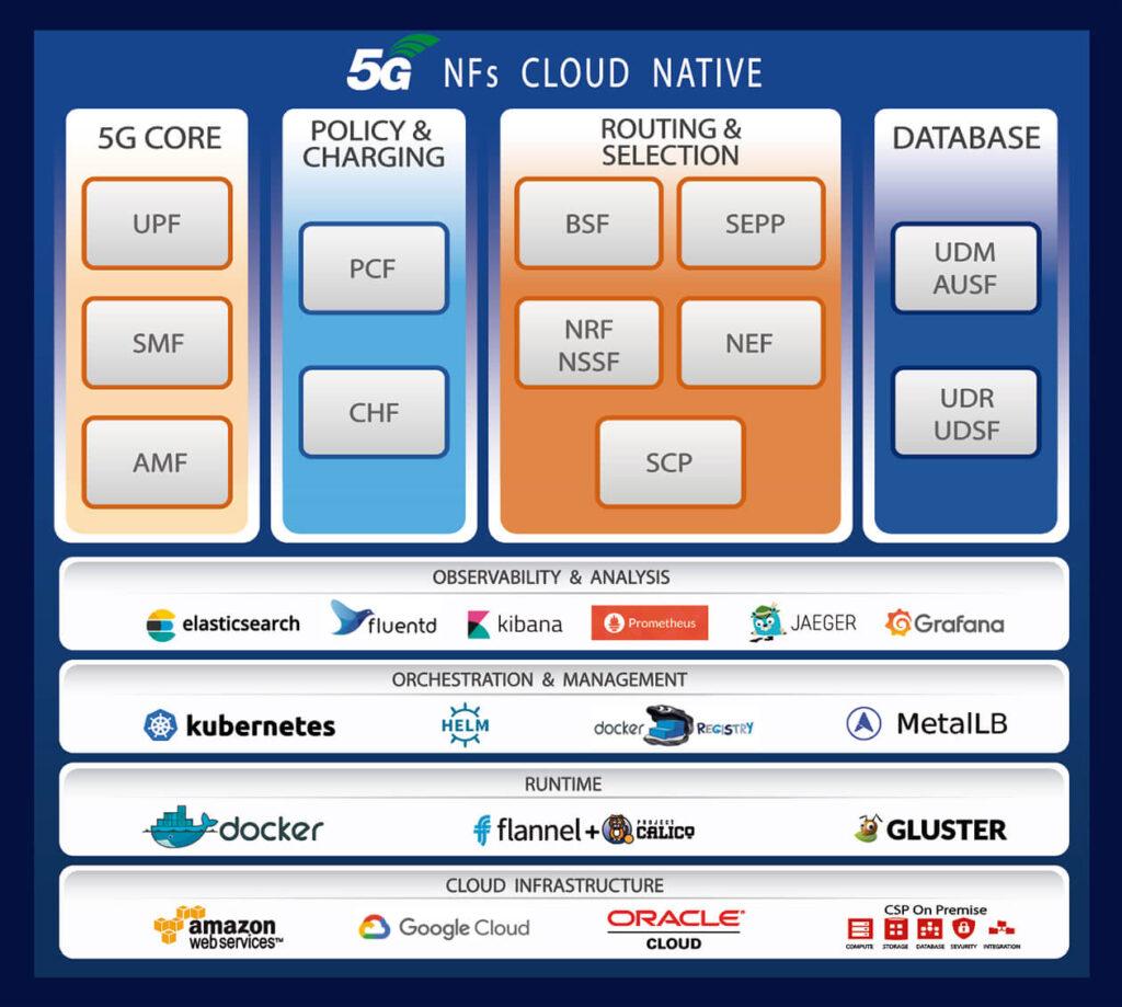 Transformación a red 5G