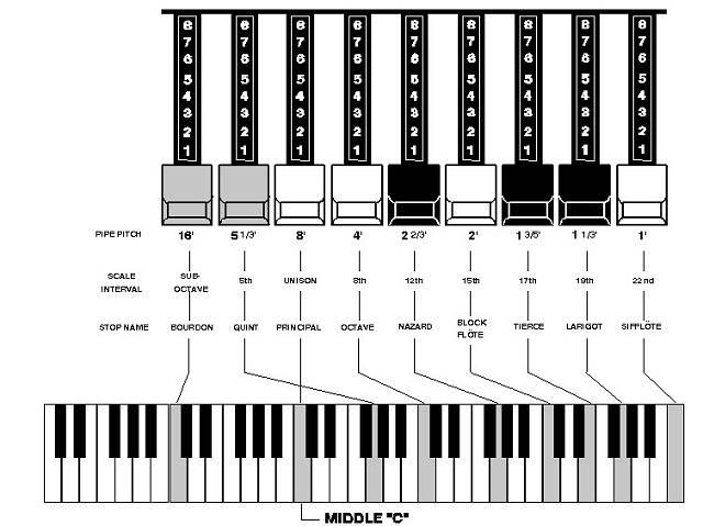 How Organ tones are generated through drawbars