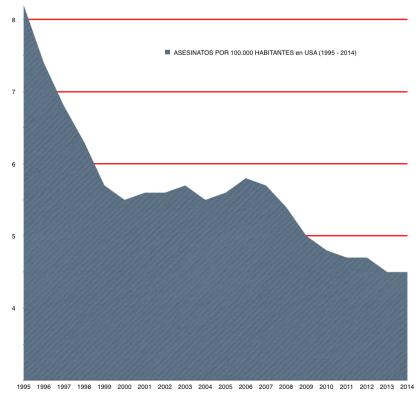 ASESINATOS EN USA 1995 - 2014 2