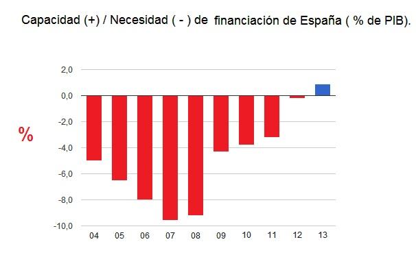 CAPACIDAD NECESIDAD FINANCIACION