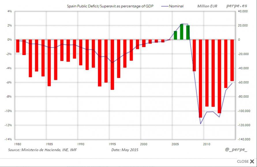 DEFICIT PUBLICO ABSOLUTO Y % PIB 1980 2015