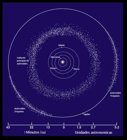 Distribución Asteroides