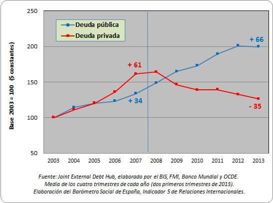 EVOLUCION DEUDA PUBLICA Y PRIVADA 2003 2013