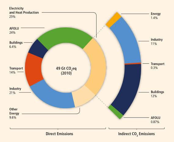 Emisiones por sectores