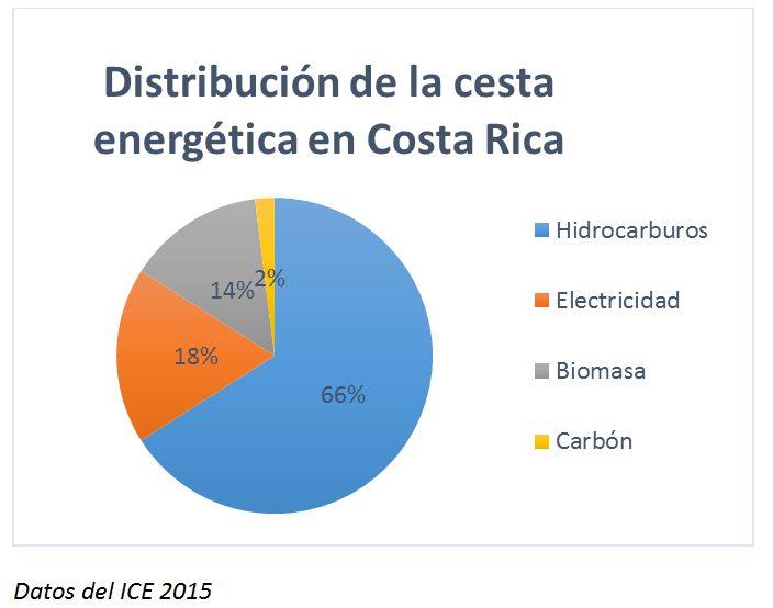 energia_costarica