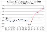 Evolucion-Deuda-Publica-PIB-Zona-Euro