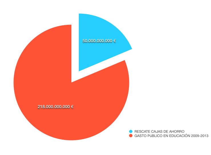 GASTO PÚBLICO EN EDUCACIÓN VS. RESCATE CC.AA.