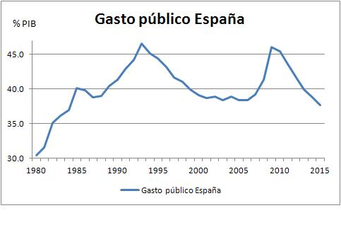 GASTO PUBLICO 1979 2015