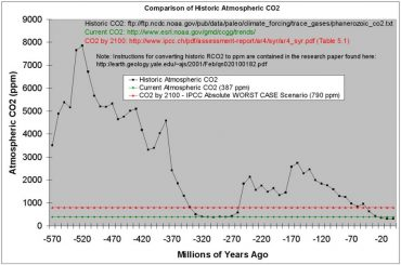 CO2 Paleo