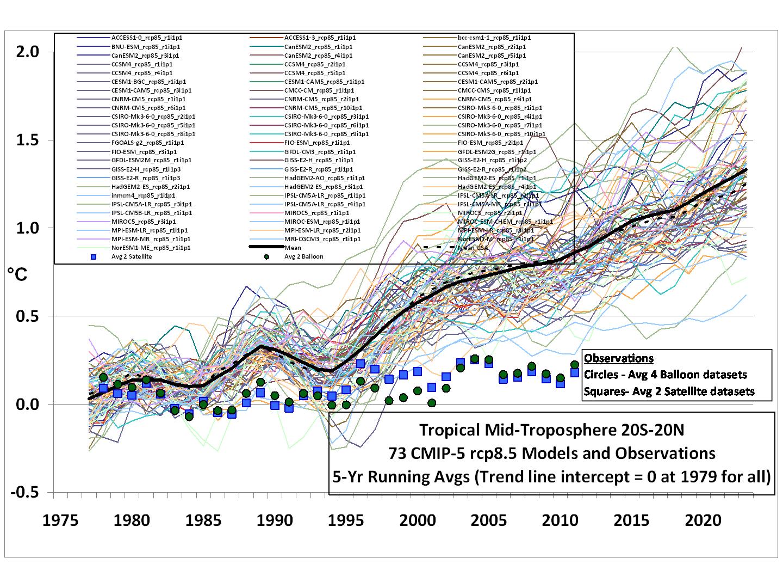 Los Modelos y las mediciones