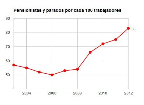 PENSIONISTA Y PARADOS  POR 100 TRABAJADORES
