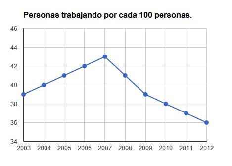 PERSONAS TRABAJANDO POR 100