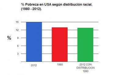 POBREZA SIN CAMBIO DISTRIBUCION RACIAL USA