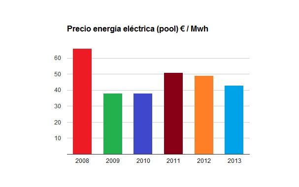 PRECIO ENERGIA ELECTRICA