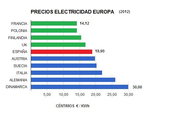 PRECIOS ELECTRICIDAD EUROPA