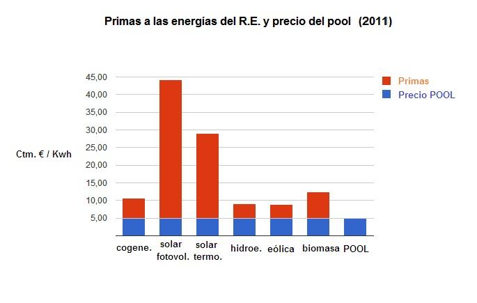 PRIMAS Y POOL 2011