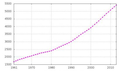 Singapur_population