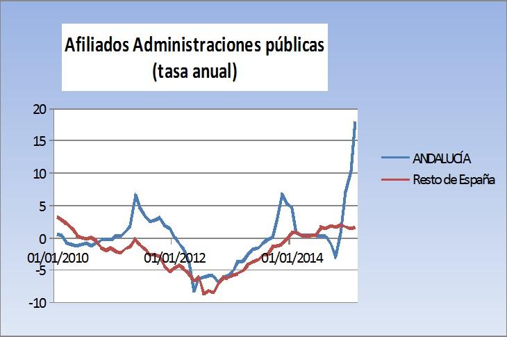 afiliados a administraciones públicas tasa anual
