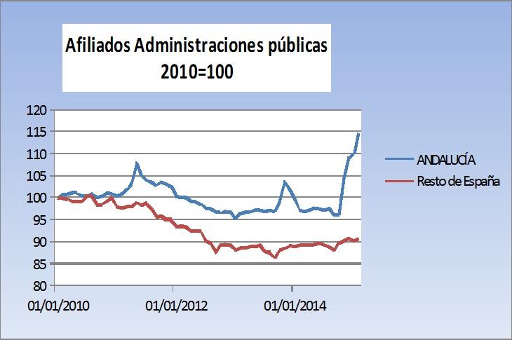afiliados a administraciones públicas