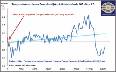 Temperatura media (por siglos) de la Península Antártica