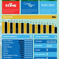 Infographic: The World of Casino Movies
