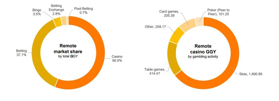 Gambling industry statistics