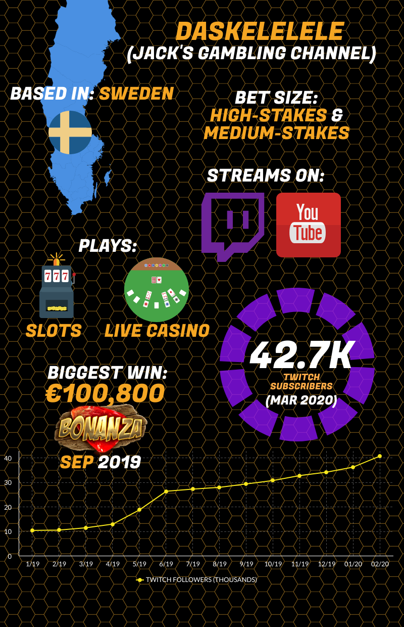 daskelelele infographic