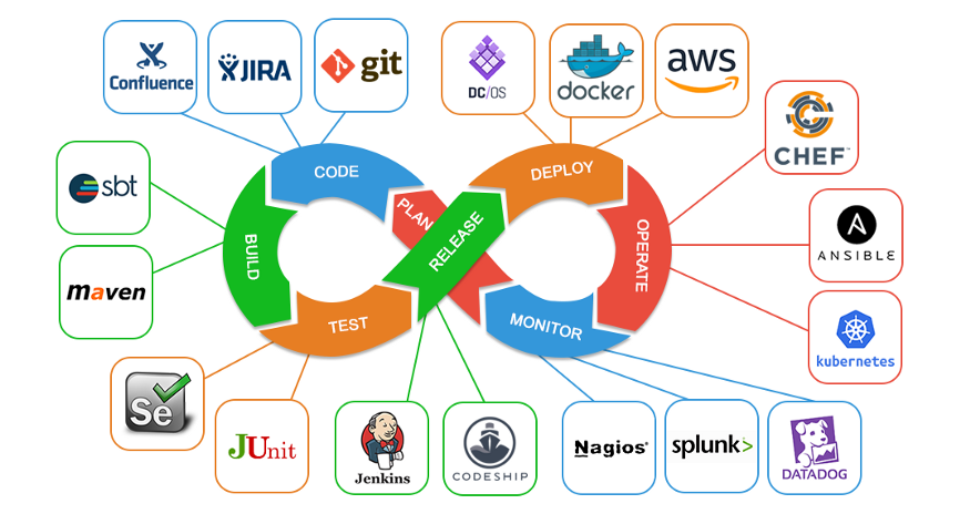 This image has an empty alt attribute; its file name is DevOps-Tools.png
