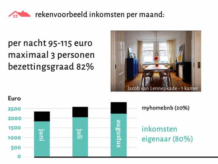 Rekenvoorbeeld van de huuropbrengst van de verhuur van een kamer via Airbnb