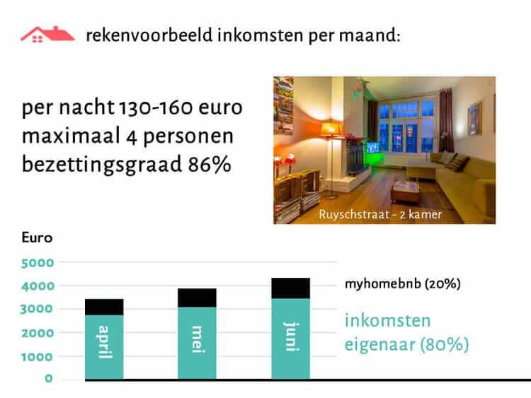 Rekenvoorbeeld van de huuropbrengst van de verhuur van een woning via Airbnb