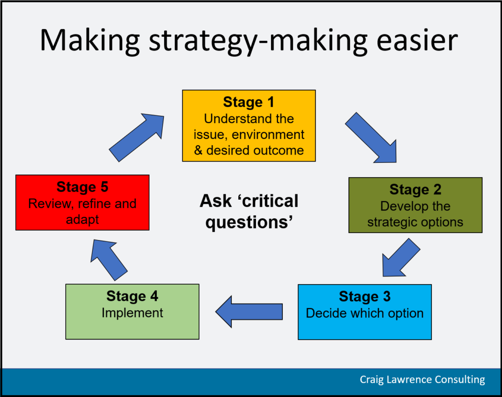 Diagram showing a 5-stage strategy making process