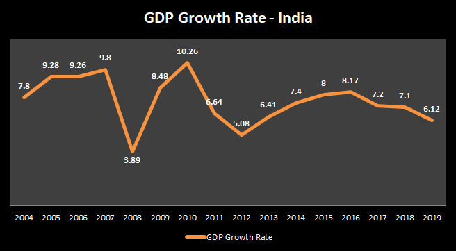 India's slowing growth drags the world economy - IMF