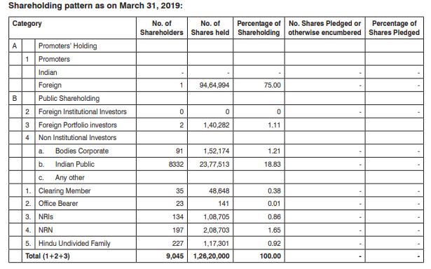 Multibase India - Shareholding