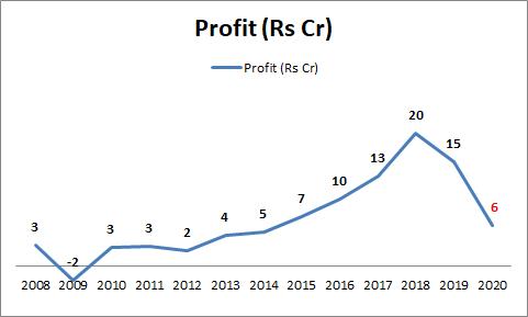Multibase India - Profit Trend