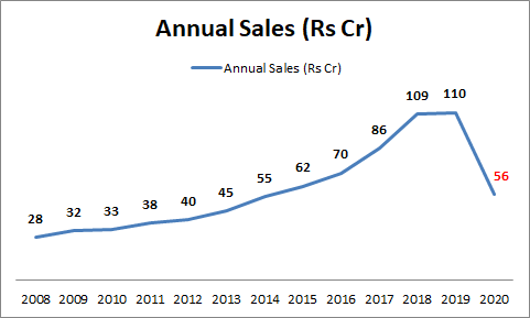 Multibase India - Sales Trend
