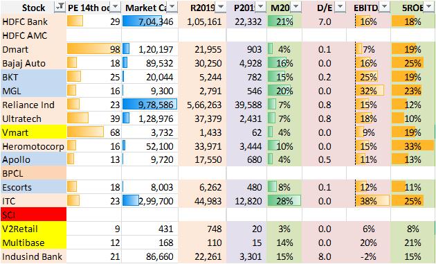 Comparison of stocks based on fundamental analysis.