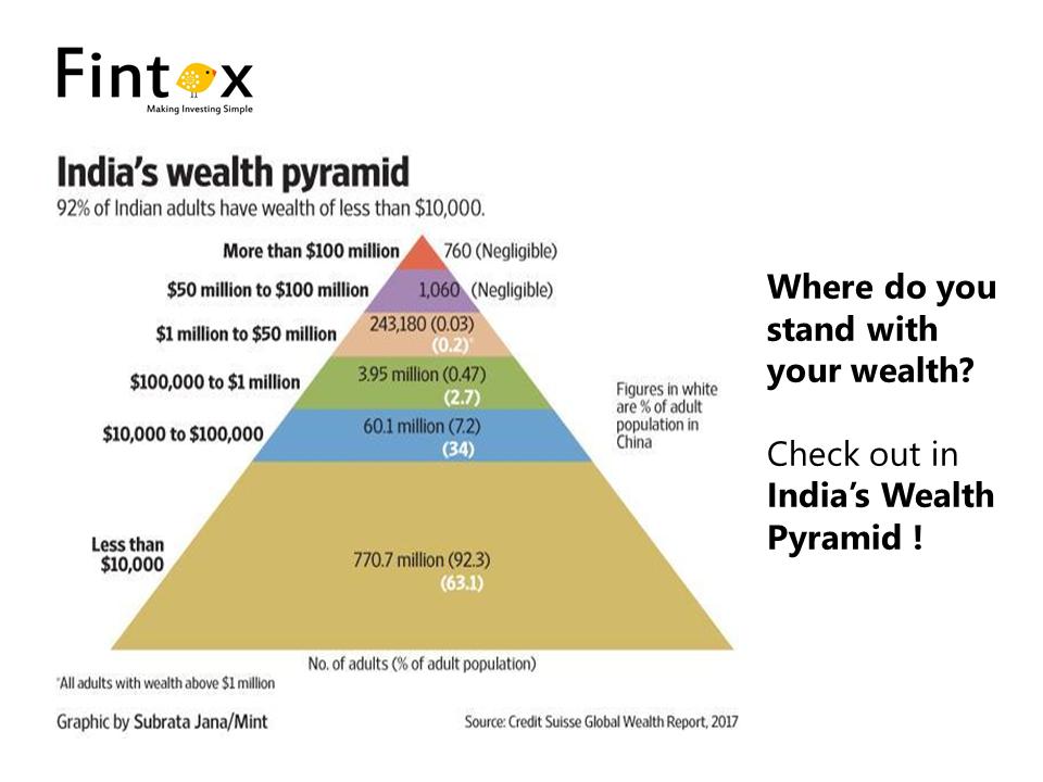India's wealth pyramid