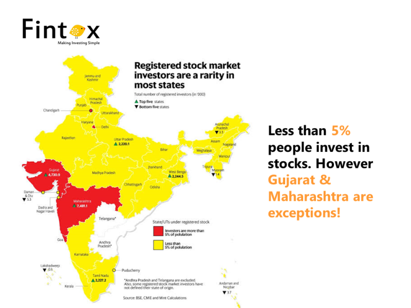 How Indian Invests - Statewise